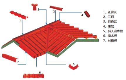 合成树脂瓦安装方法
